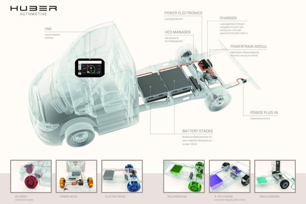 Huber E-Drive concept