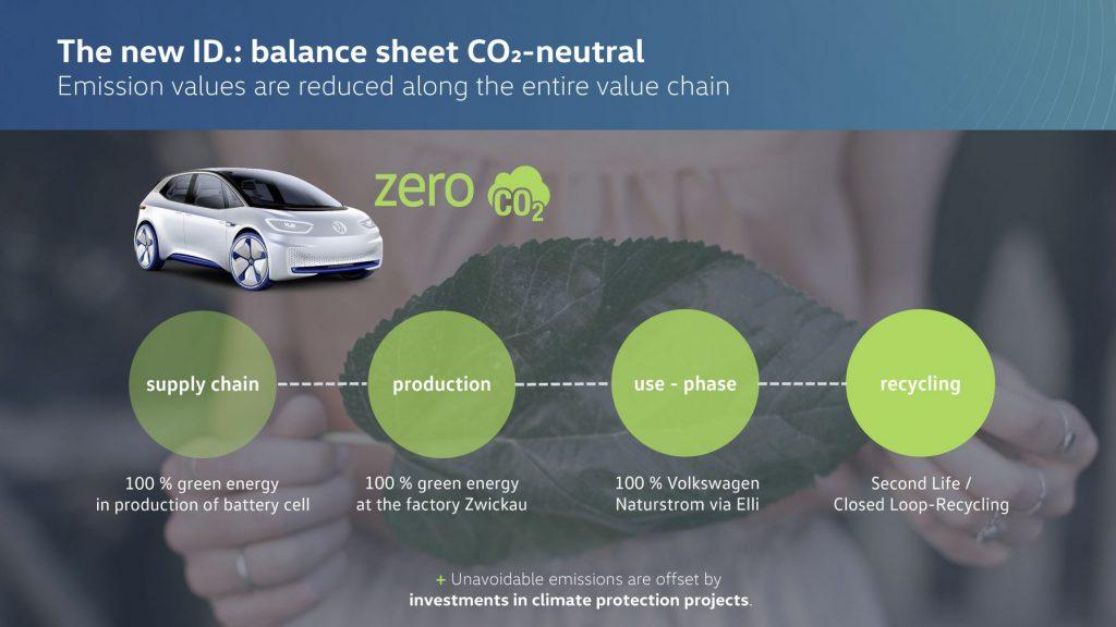 Volkswagen CO2-neutraal