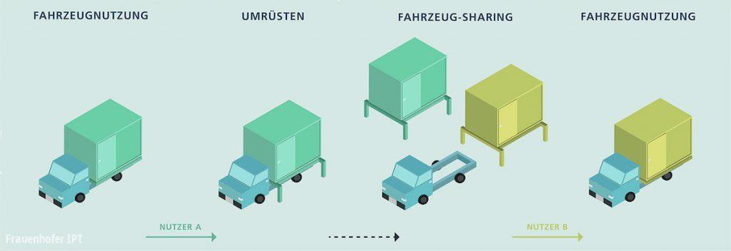 Frauenhofer modukaire bedrijfsauto elektrisch