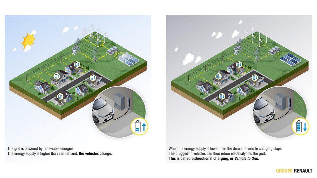Vehicle to grid - V2G