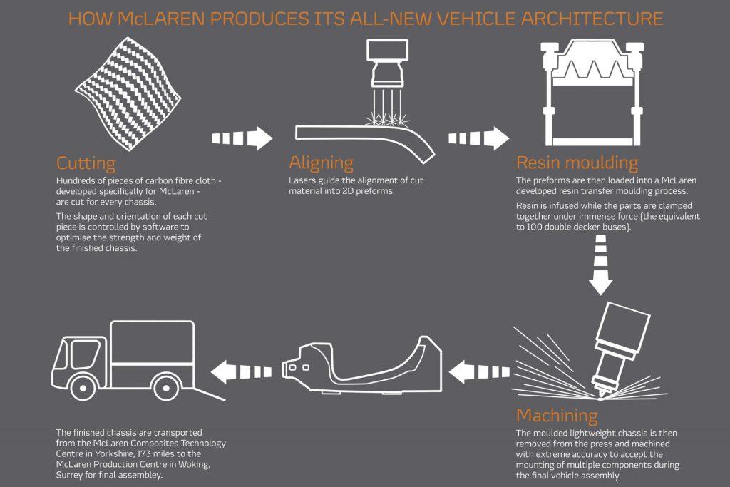 McLaren nieuwe voertuigarchitectuur