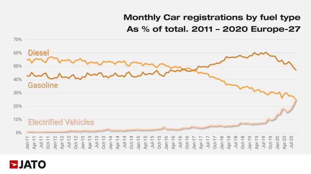 meer geëlektrificeerde voertuigen dan diesels