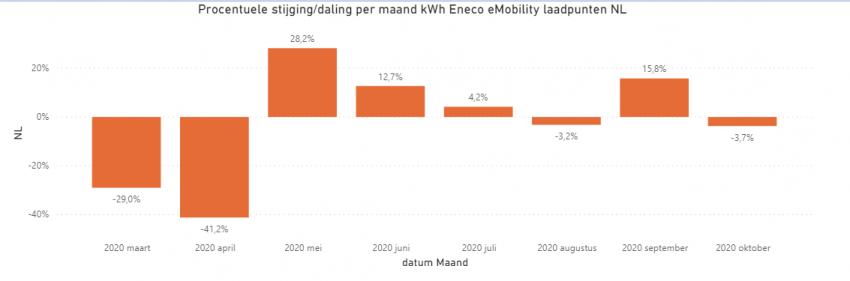 Tweede lockdown minder impact op gebruik elektrische auto